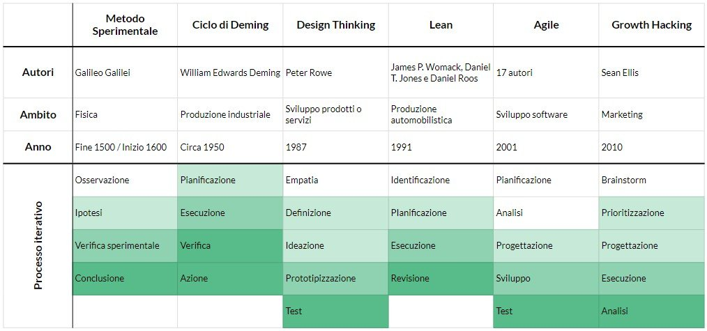Cosa significa in concreto applicare il metodo scientifico al marketing?