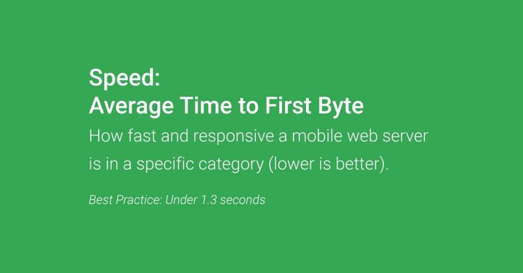 velocità di caricamento media di un sito web
