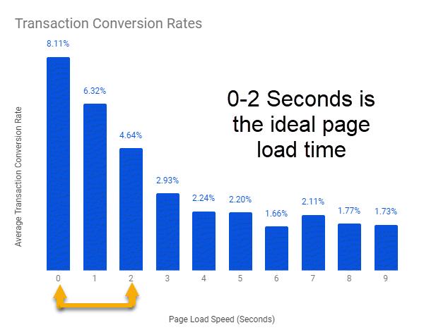 la velocità del tuo ecommerce è proporzionale alle tue entrate