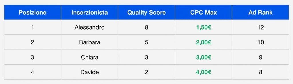 CPC effettivo viene calcolato dividendo il punteggio dell'AdRank