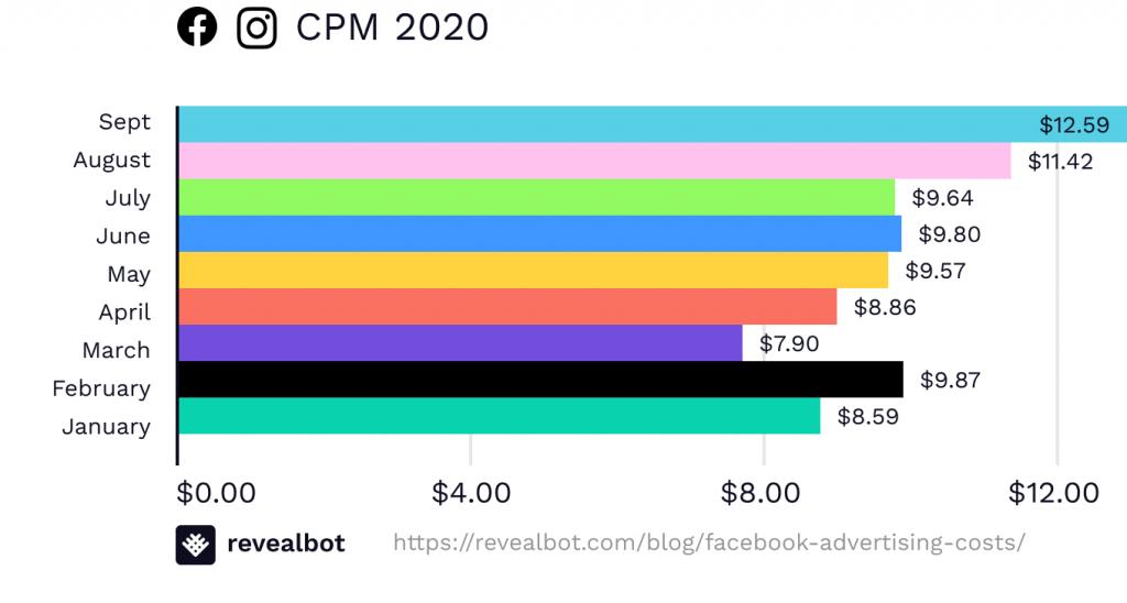 media globale dei CPM nei mesi del 2020