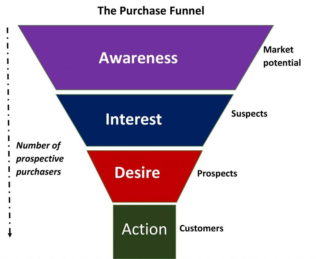 AIDA: Awareness -Interest - Desire -Action. Il primo modello di funnel