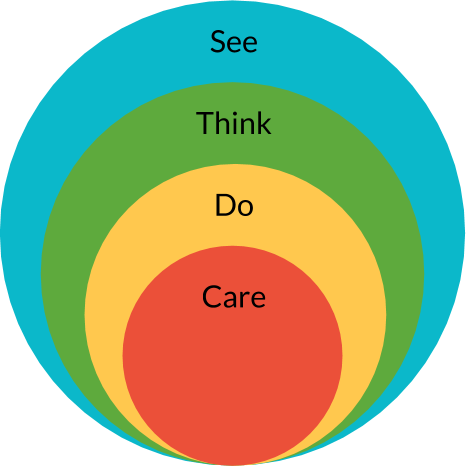 SEE - THINK - DO - CARE