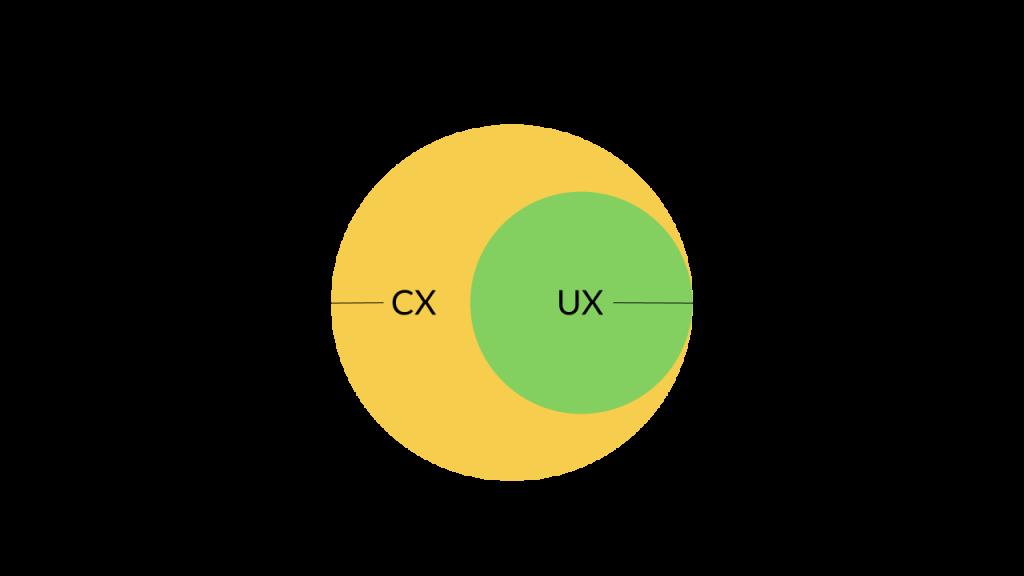 Qual è la differenza tra UX e CX?
