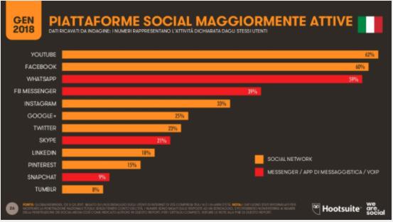 Whatsapp è una delle applicazioni più popolari in Italia in base ai download e agli utenti attivi ogni mese