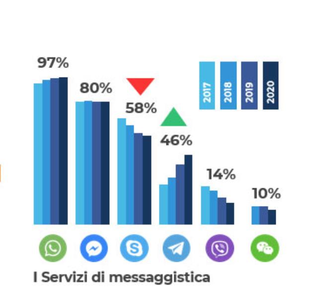 Secondo alcuni studi circa 59% della popolazione italiana utilizza Whatsapp.