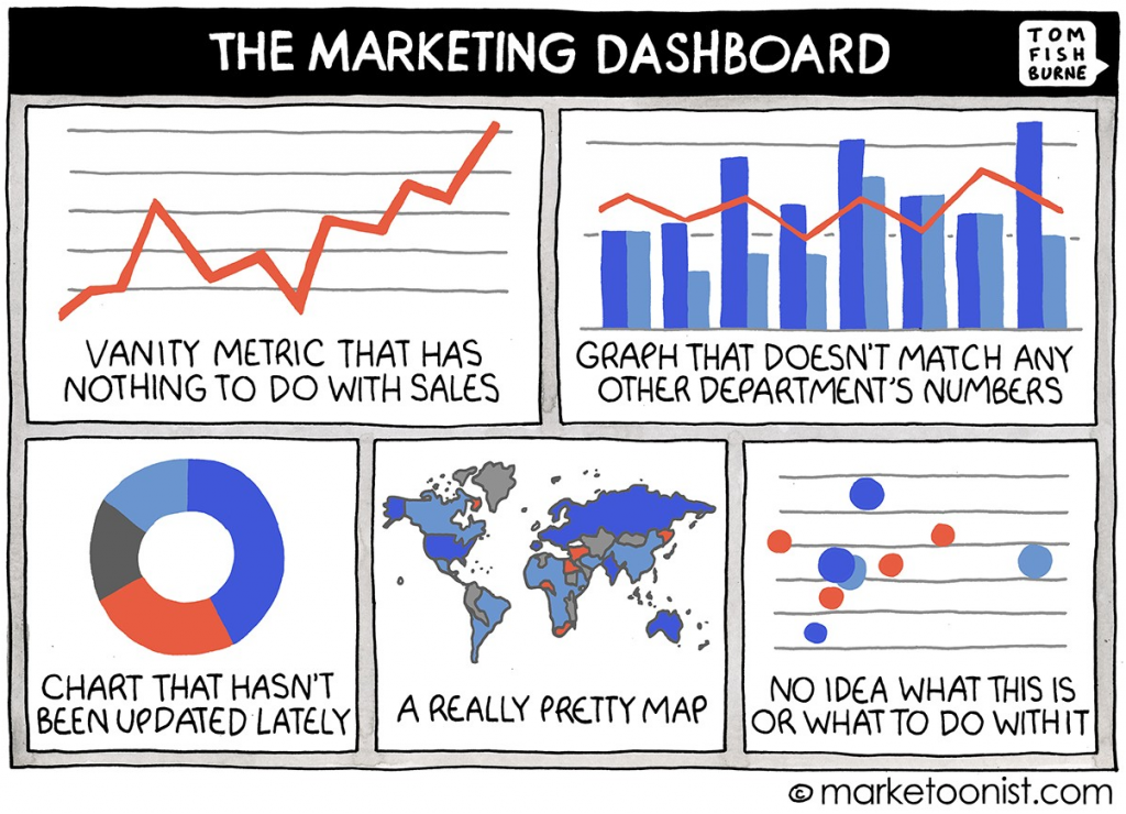 the marketing dashboard