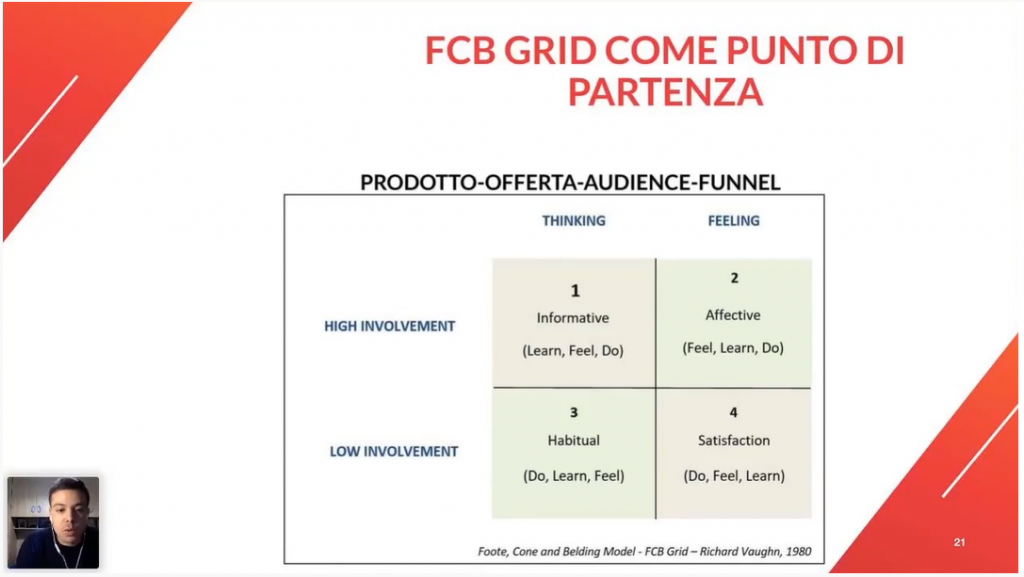 Schema di maggior successo in campo pubblicitario di Sergio Menichini: la Grid FCB