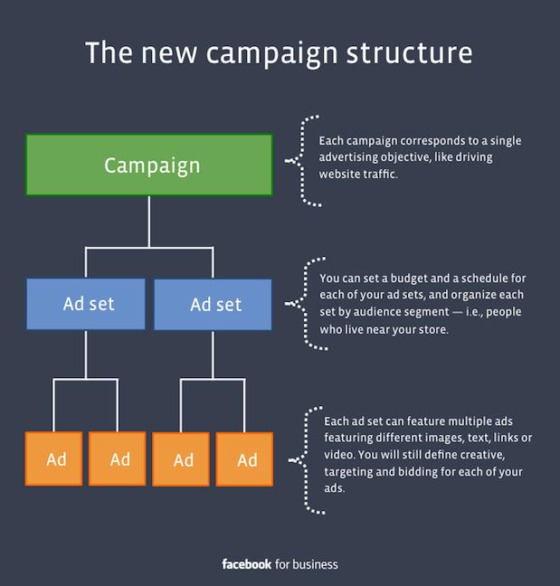 Combinare assieme gli adset giusti all'interno di una campagna CBO crea un ciclo di testing continuo, profittevole e scalabile.