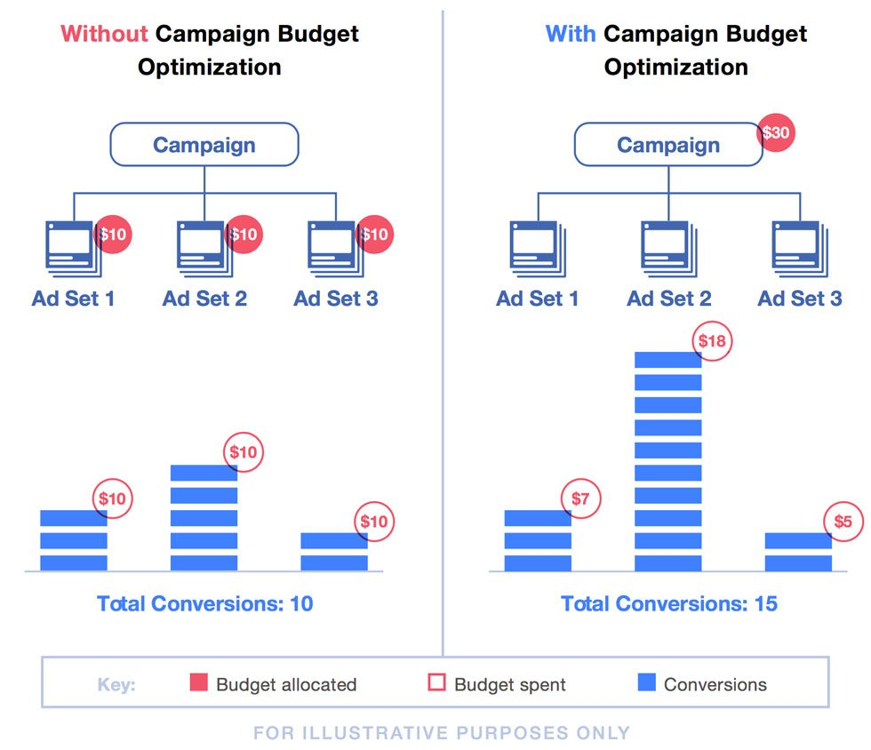 Nell'immagine qui sotto lo stesso Facebook ci offre una panoramica decisamente chiara sulla CBO e sul suo funzionamento.