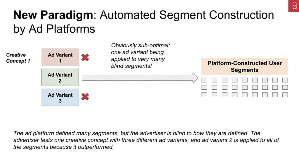 Targeting Algoritmico: struttura