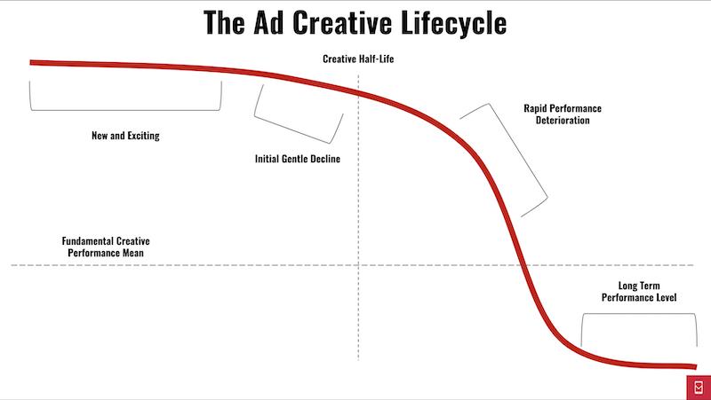 Dobbiamo ricordarci che ogni singola creatività ha un proprio ciclo di vita. Bisogna essere bravi a capire quando è il momento di fare delle modifiche.