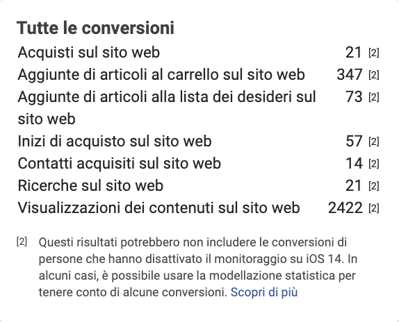 Se ipoteticamente stiamo lavorando su un pubblico per il 30% iOS 14 Facebook informa che per quel 30% potrebbe stimare delle conversioni sulla base di informazioni come credo conversioni provenienti da eventi passati e altri dati inviati dall'utente (nessuno lo sa di preciso).