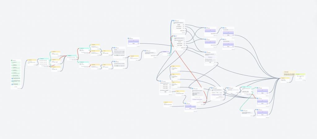 Botsheet è un app esterna a Manychat che permette di creare dei caroselli dinamici sfruttando le dynamic request.