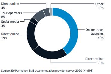 Le prenotazioni dirette rappresentano il 27% delle prenotazioni online