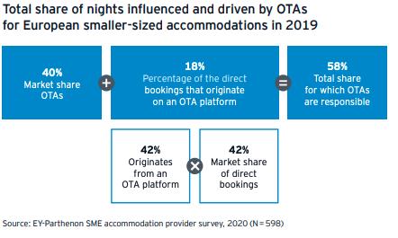L'intento di questo articolo è quello di dimostrare che nel 2021 una struttura alberghiera non può generare profitti solo grazie alle OTAs, ma ha bisogno di attuare una propria strategia di marketing, gestire autonomamente mail e contatti