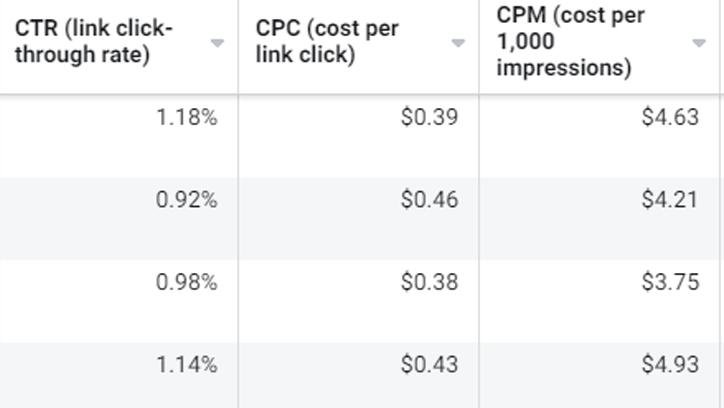 Quali metriche guardare per inserzioni Facebook Ads dopo iOS 14.5?