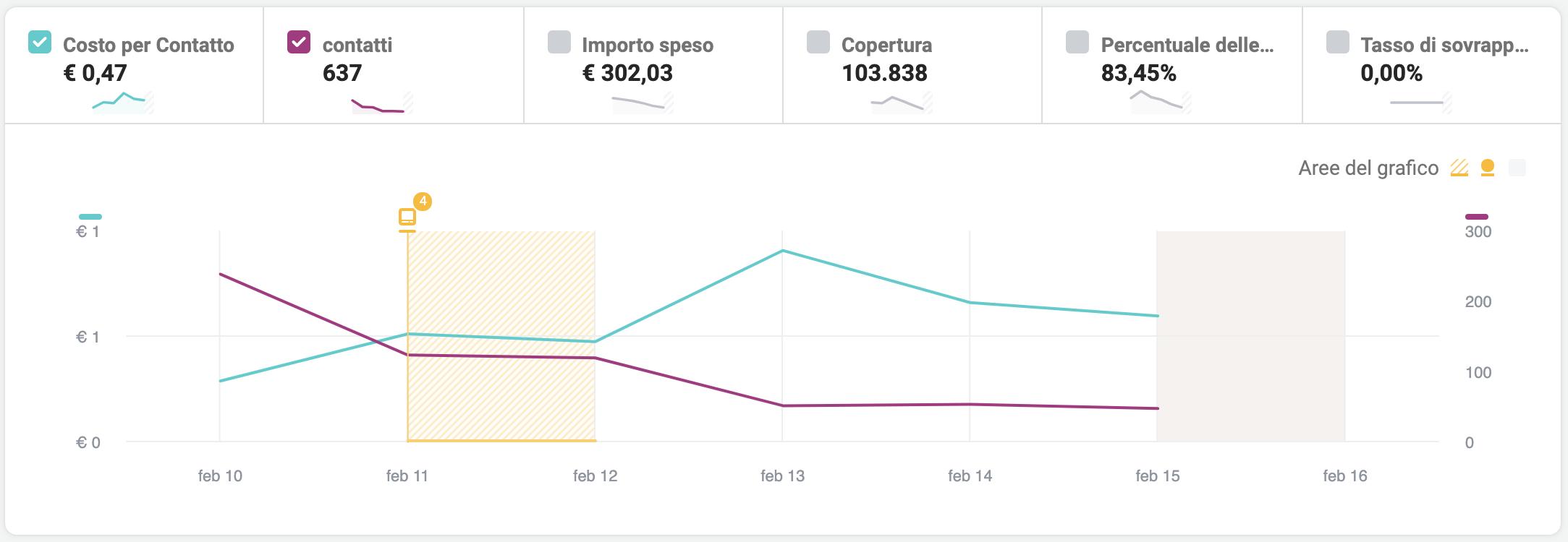 Riepilogo è una sorta di Dashboard generale dove ci permette di mettere a confronto uno o più KPI e vederne il loro andamento nel corso del tempo.