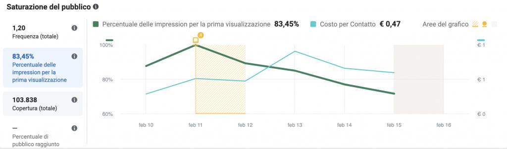 Saturazione del pubblico: In questo secondo screen invece viene messa in relazione la percentuale di impression per la prima volta e il costo per risultato.