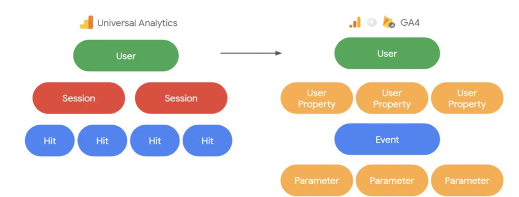 Google Analytics 4 è completamento rinnovato. Ecco come si presenta ora